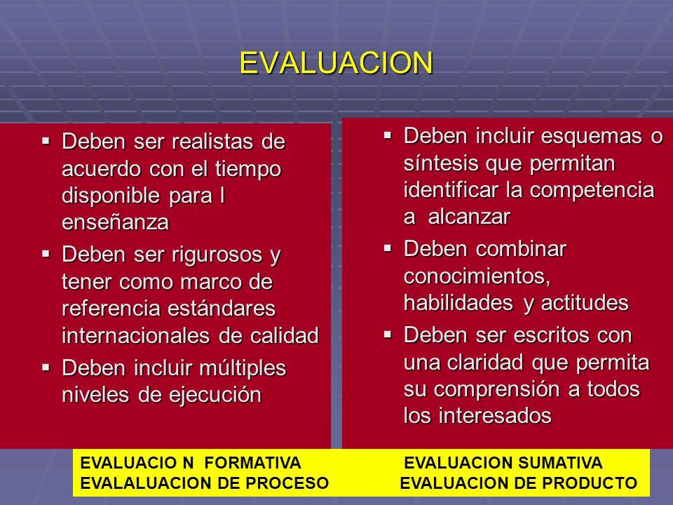 EVALUACION Deben incluir esquemas o síntesis que permitan identificar la competencia a alcanzar.