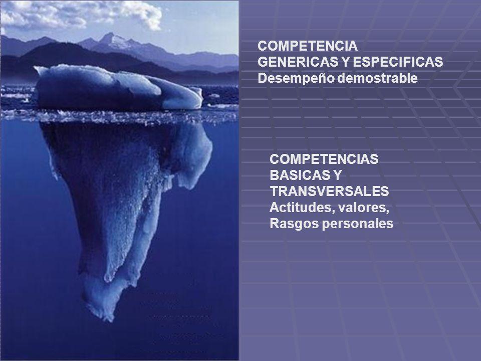 COMPETENCIA GENERICAS Y ESPECIFICAS. Desempeño demostrable. COMPETENCIAS. BASICAS Y. TRANSVERSALES.