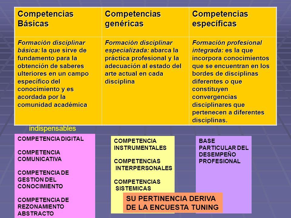 Competencias genéricas Competencias específicas