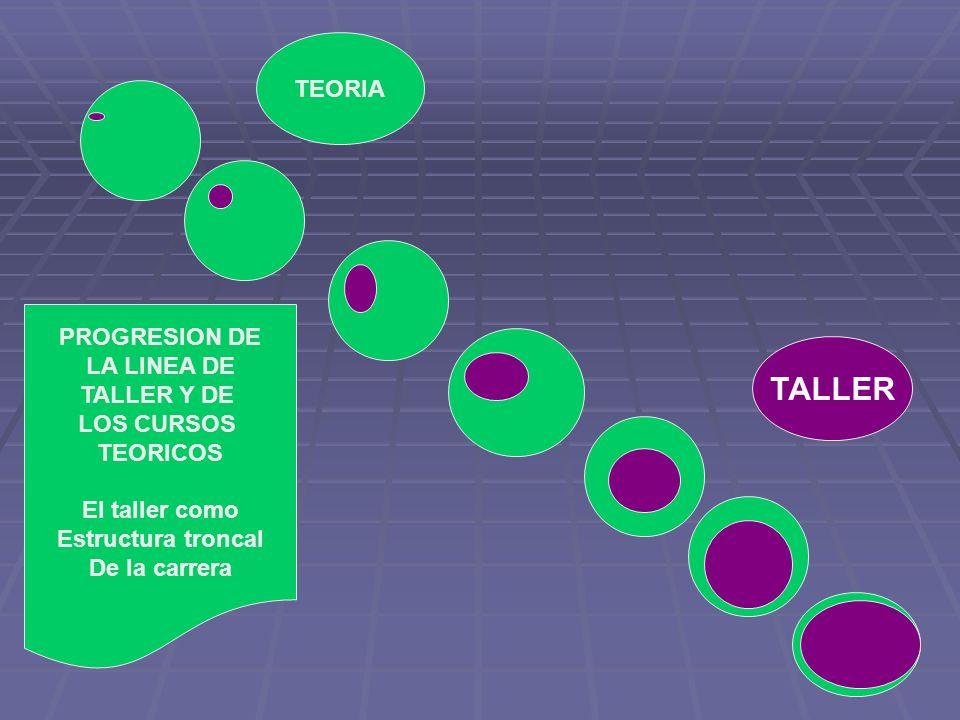 TALLER TEORIA PROGRESION DE LA LINEA DE TALLER Y DE LOS CURSOS
