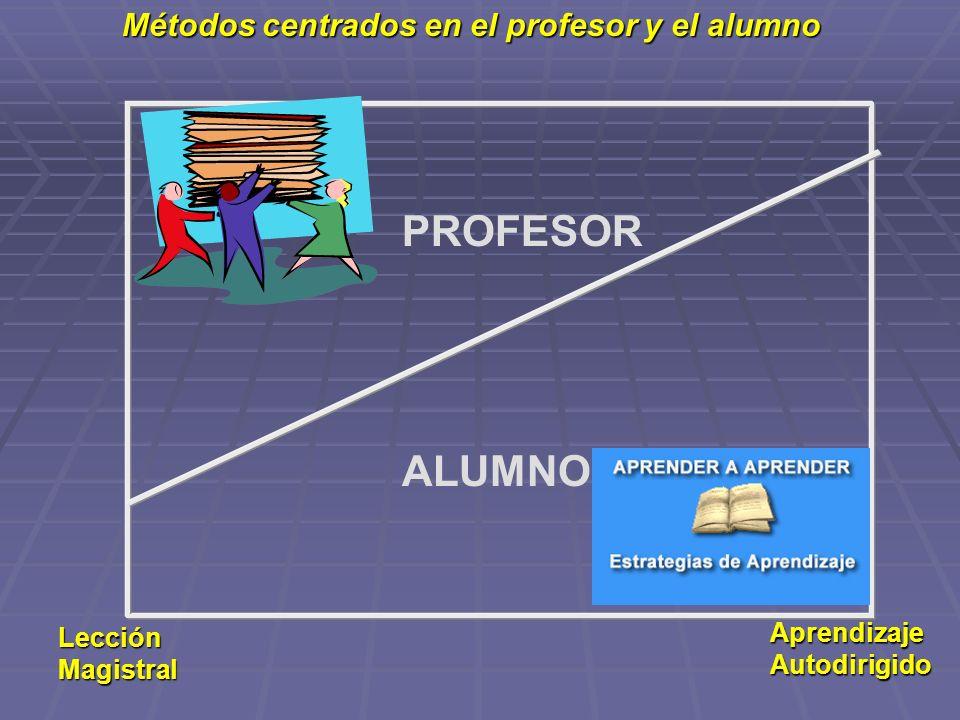 PROFESOR ALUMNO Métodos centrados en el profesor y el alumno