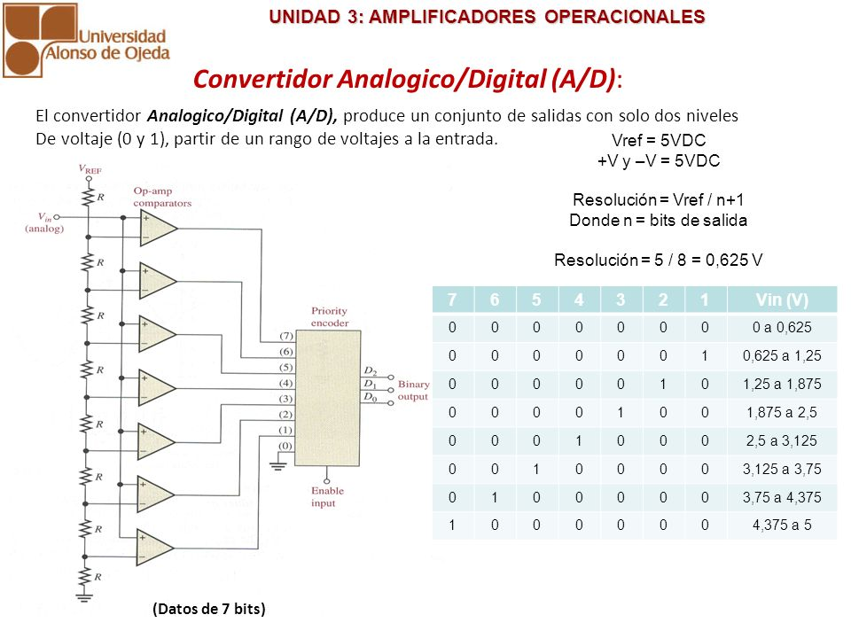 Convertidor Analogico/Digital (A/D):
