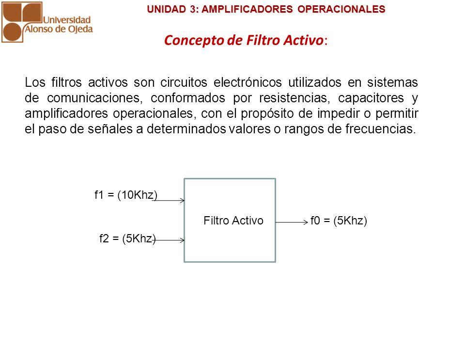 Concepto de Filtro Activo: