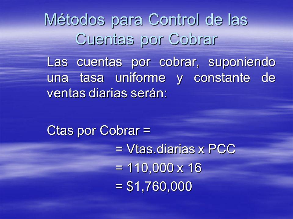 Métodos para Control de las Cuentas por Cobrar