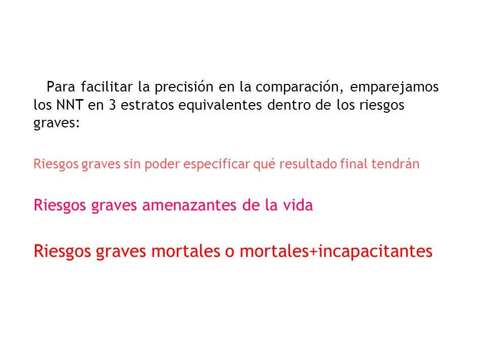 Riesgos graves mortales o mortales+incapacitantes
