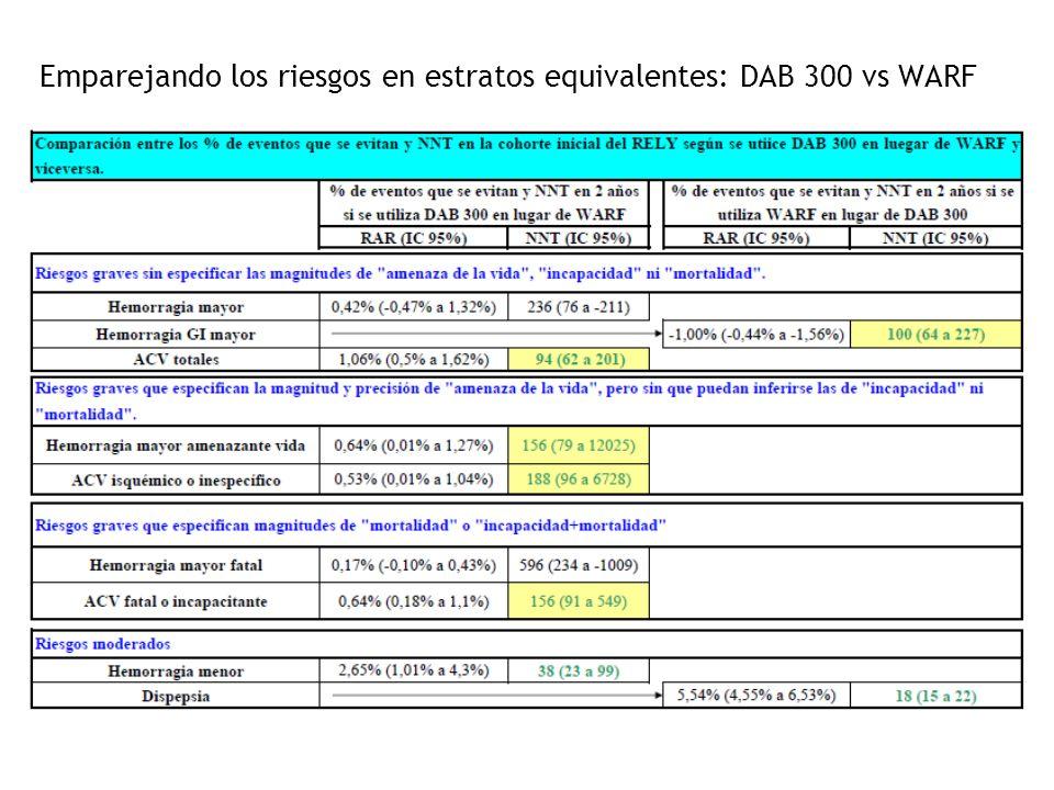Emparejando los riesgos en estratos equivalentes: DAB 300 vs WARF