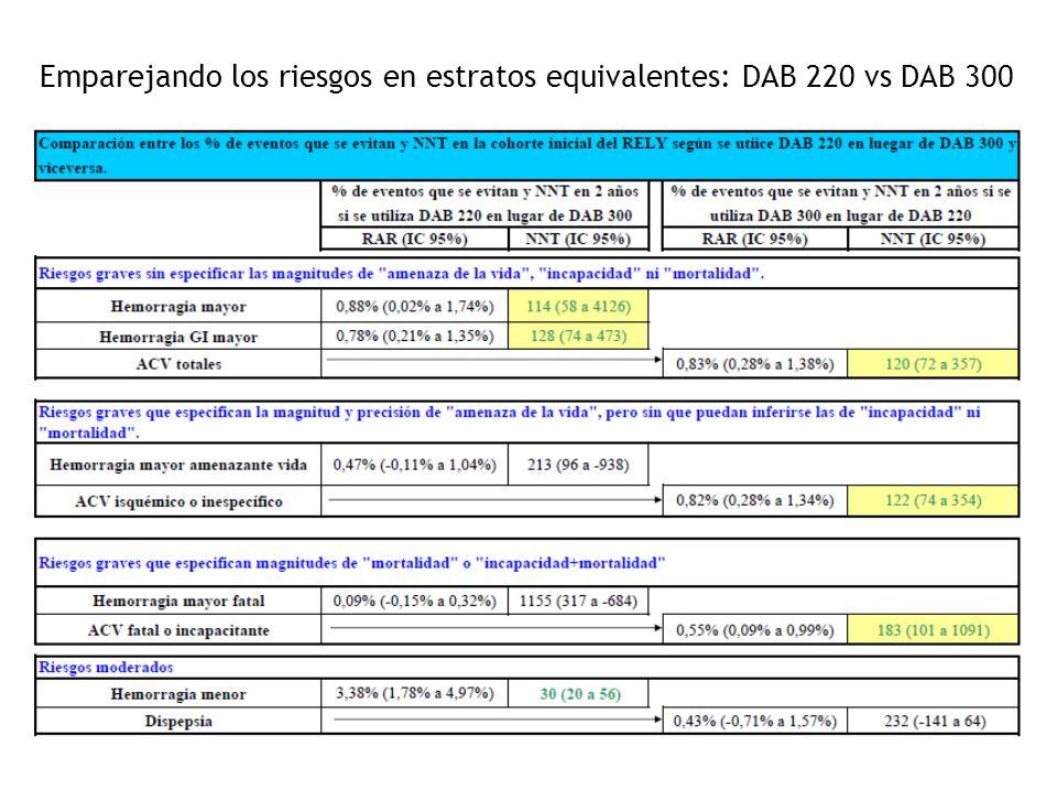 Emparejando los riesgos en estratos equivalentes: DAB 220 vs DAB 300