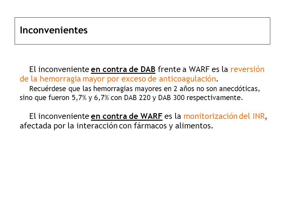 Inconvenientes El inconveniente en contra de DAB frente a WARF es la reversión de la hemorragia mayor por exceso de anticoagulación.
