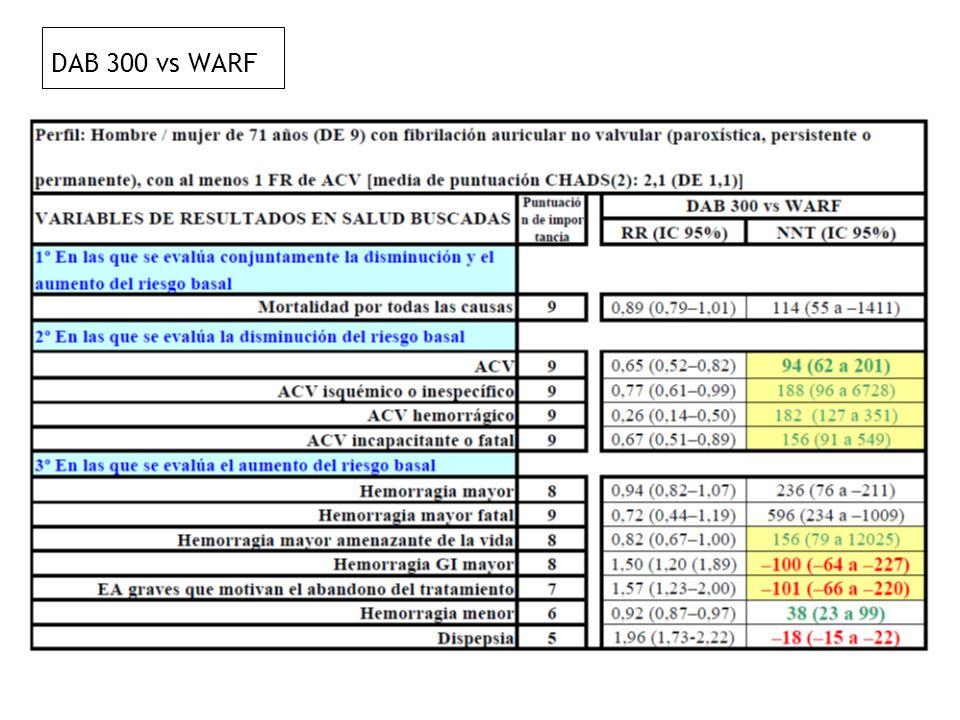 DAB 300 vs WARF