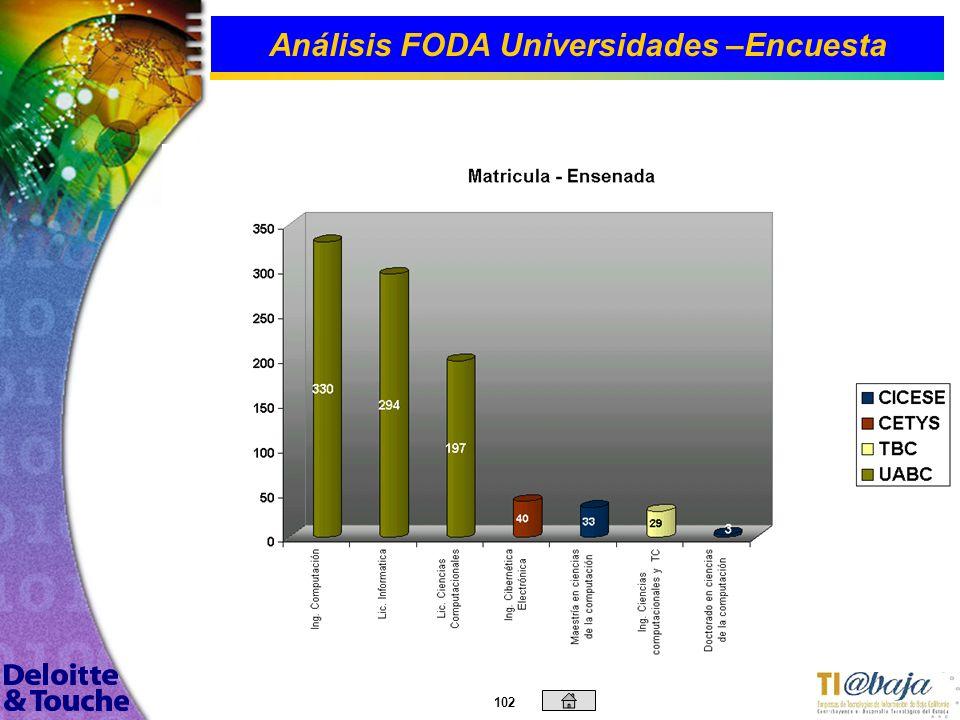 Análisis FODA Universidades –Encuesta