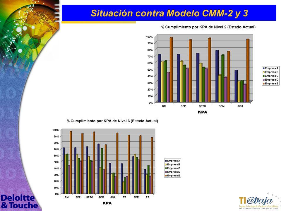 Situación contra Modelo CMM-2 y 3