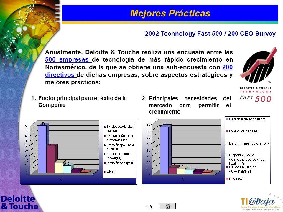 Mejores Prácticas 2002 Technology Fast 500 / 200 CEO Survey