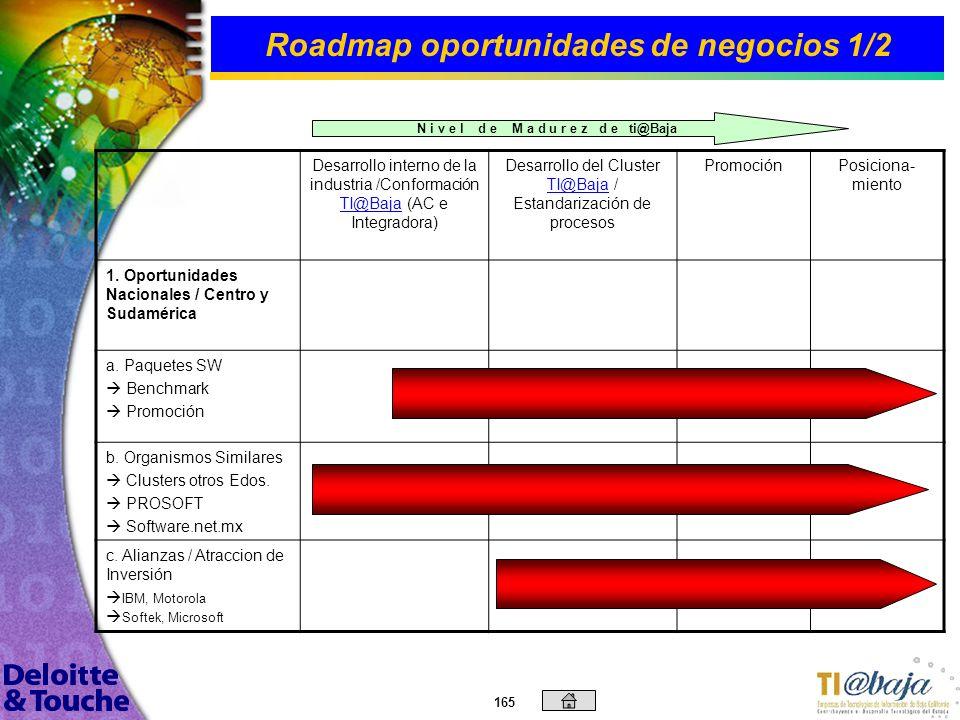Roadmap oportunidades de negocios 1/2