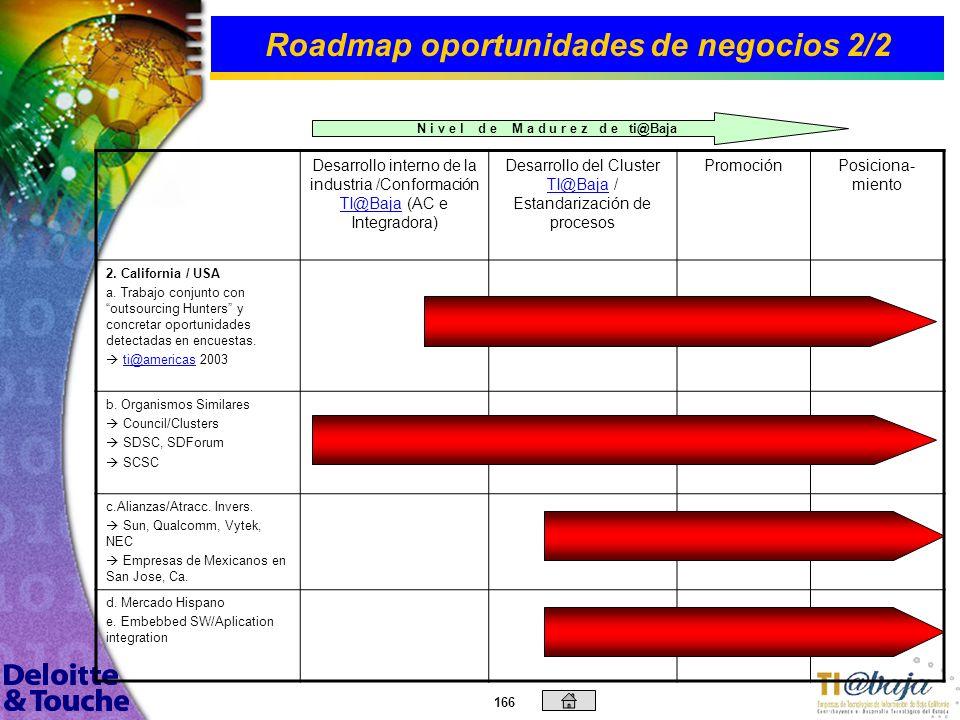 Roadmap oportunidades de negocios 2/2