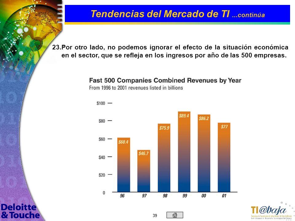 Tendencias del Mercado de TI ...continúa
