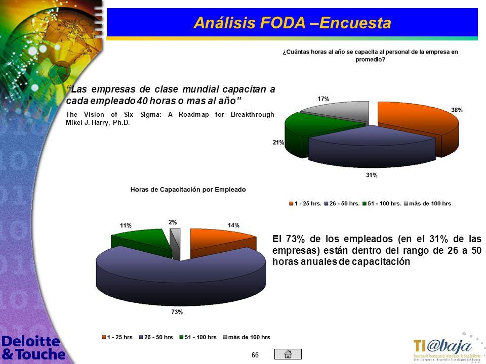 Análisis FODA –Encuesta