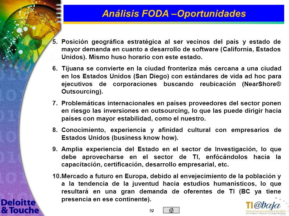 Análisis FODA –Oportunidades
