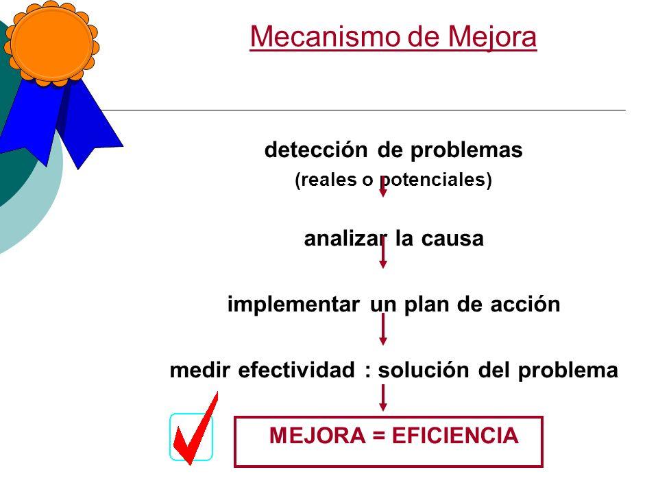 Mecanismo de Mejora detección de problemas analizar la causa