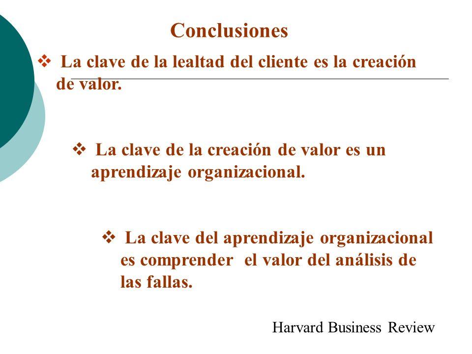 Conclusiones La clave de la lealtad del cliente es la creación de valor. La clave de la creación de valor es un aprendizaje organizacional.
