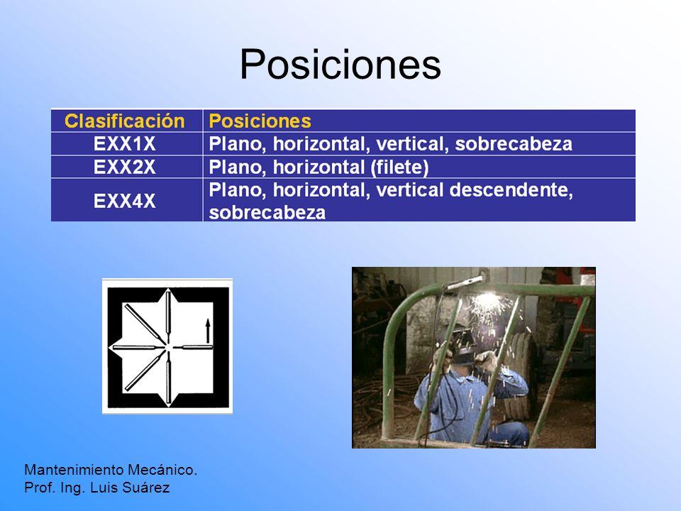 Posiciones Mantenimiento Mecánico. Prof. Ing. Luis Suárez