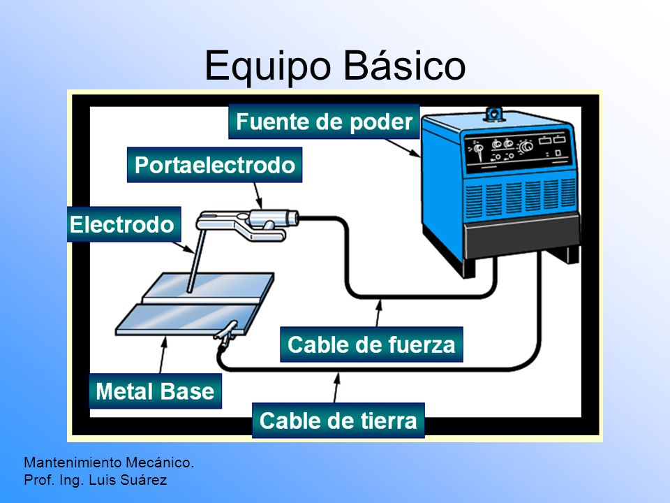 Equipo Básico Mantenimiento Mecánico. Prof. Ing. Luis Suárez