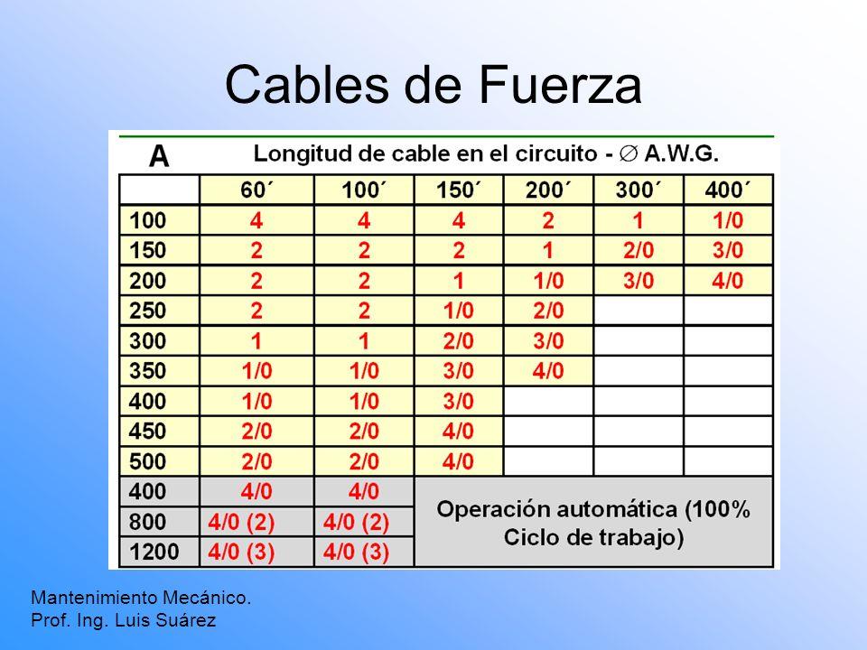 Cables de Fuerza Mantenimiento Mecánico. Prof. Ing. Luis Suárez