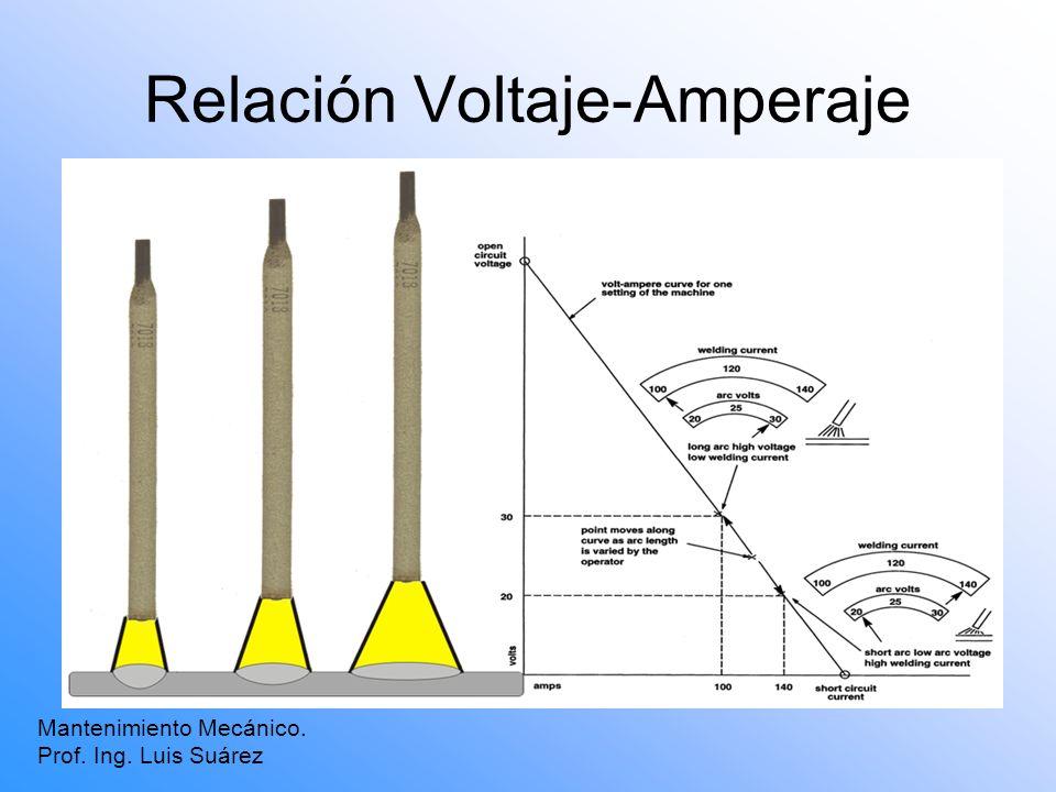 Relación Voltaje-Amperaje