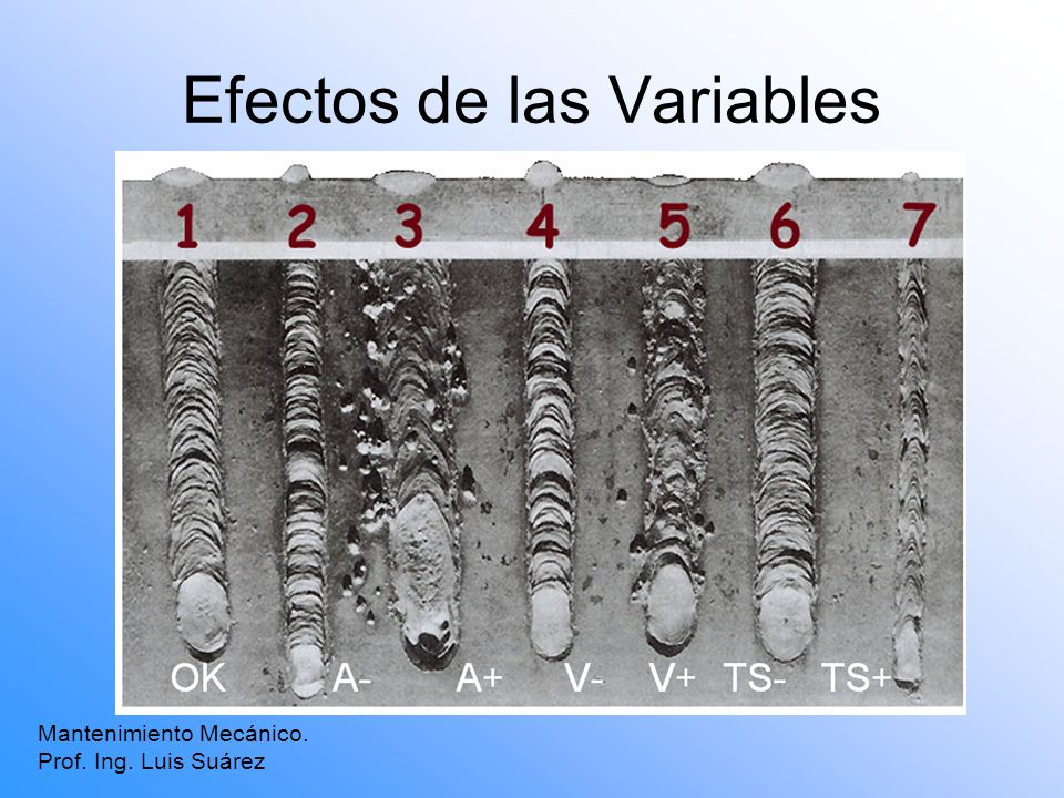 Efectos de las Variables