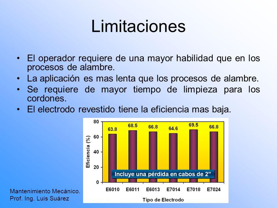 LimitacionesEl operador requiere de una mayor habilidad que en los procesos de alambre. La aplicación es mas lenta que los procesos de alambre.