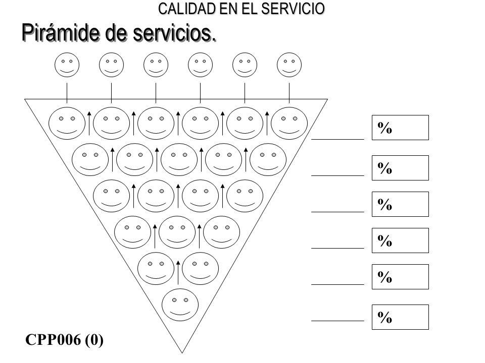 Pirámide de servicios. % CPP006 (0)
