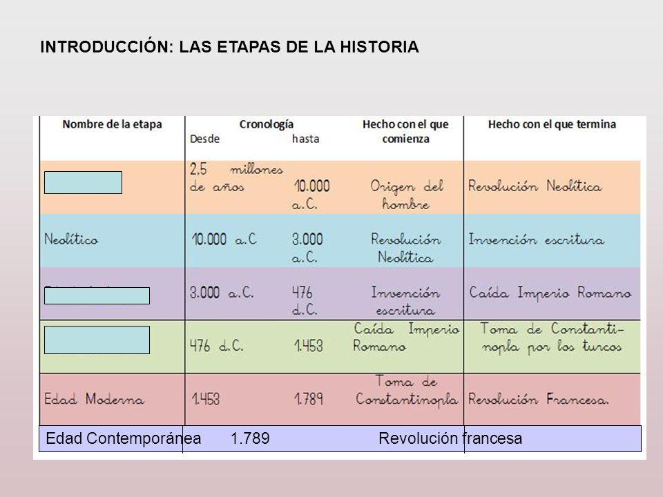 INTRODUCCIÓN: LAS ETAPAS DE LA HISTORIA