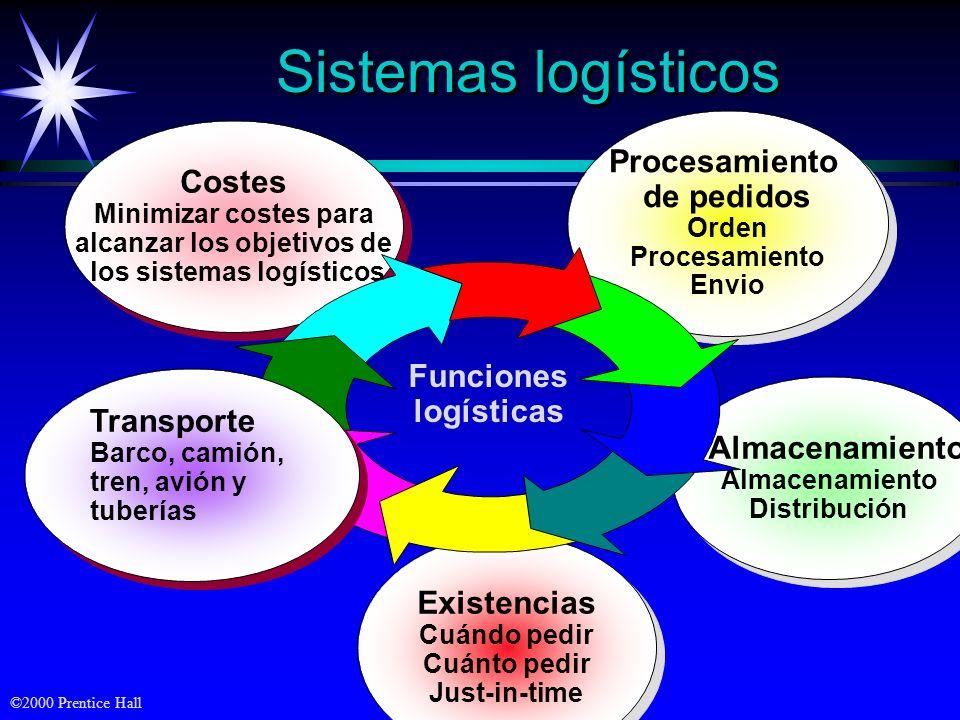 alcanzar los objetivos de los sistemas logísticos