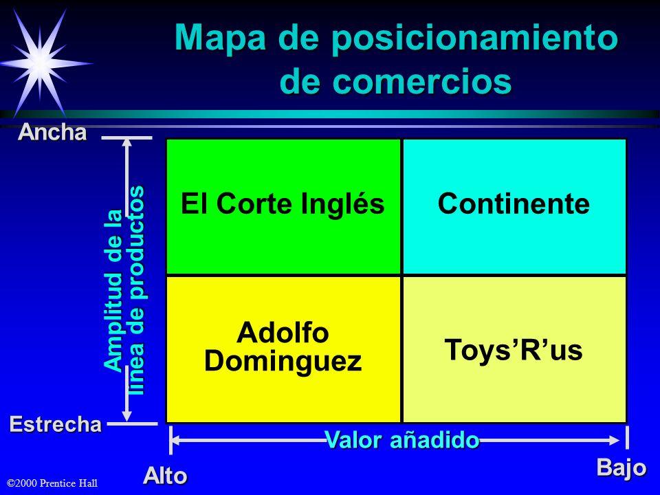 Mapa de posicionamiento de comercios