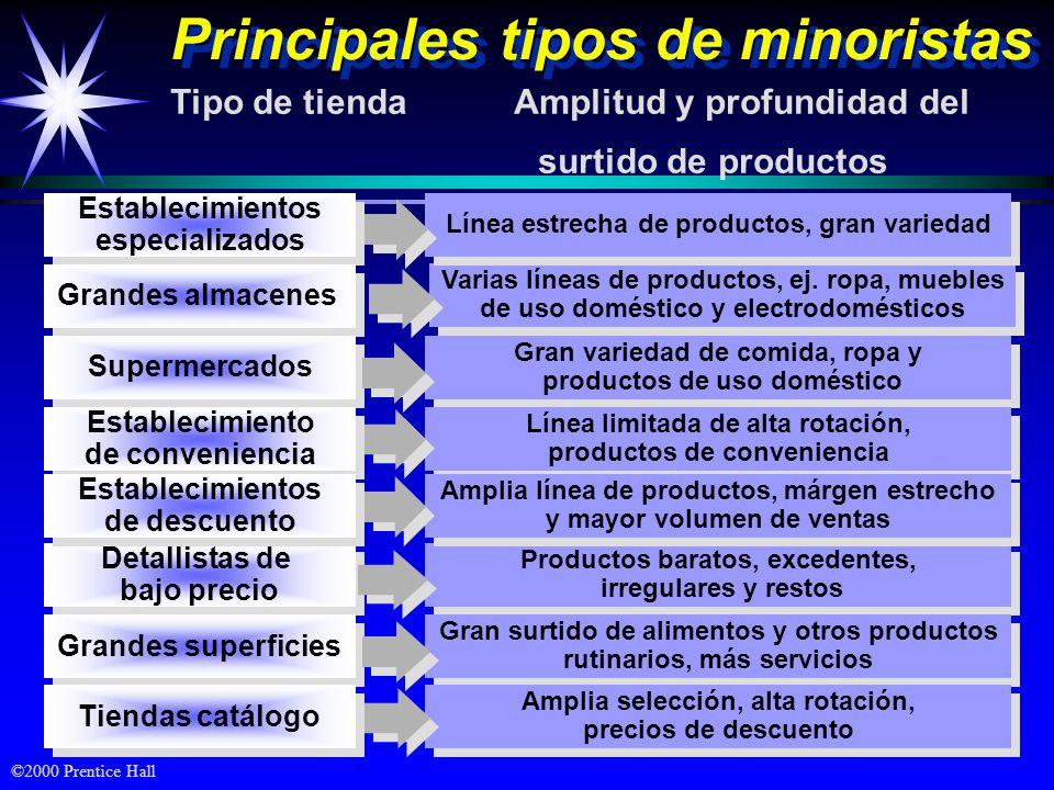 Principales tipos de minoristas