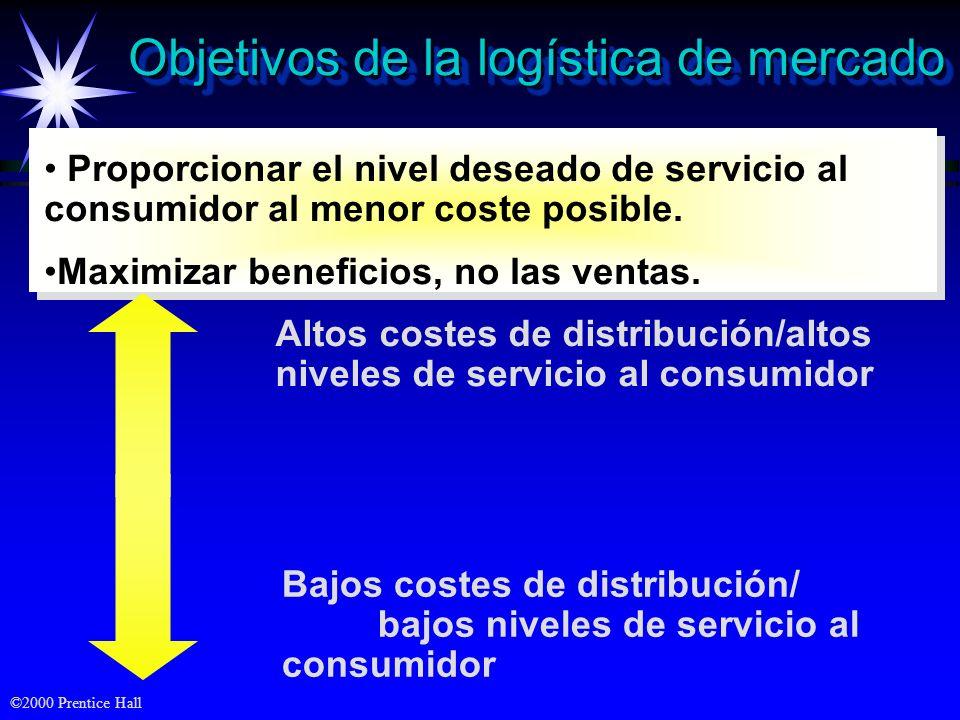 Objetivos de la logística de mercado