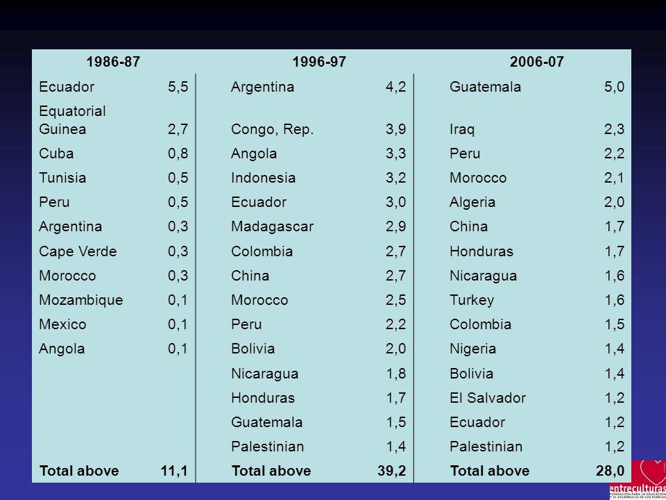 1986-87 1996-97. 2006-07. Ecuador. 5,5. Argentina. 4,2. Guatemala. 5,0. Equatorial Guinea. 2,7. Congo, Rep.