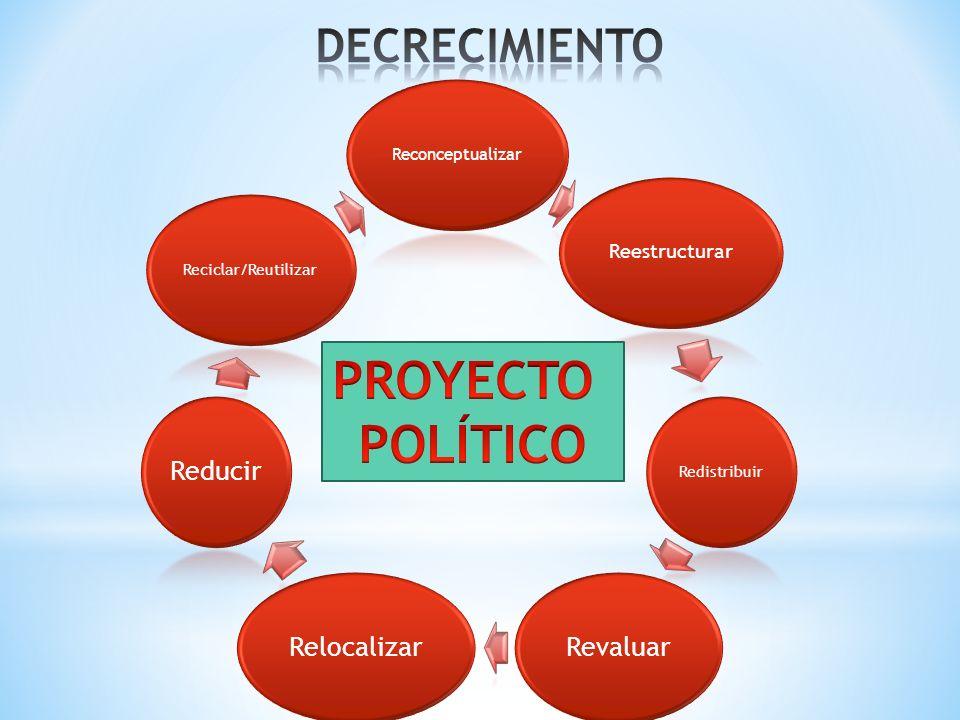 PROYECTO POLÍTICO DECRECIMIENTO Revaluar Relocalizar Reducir