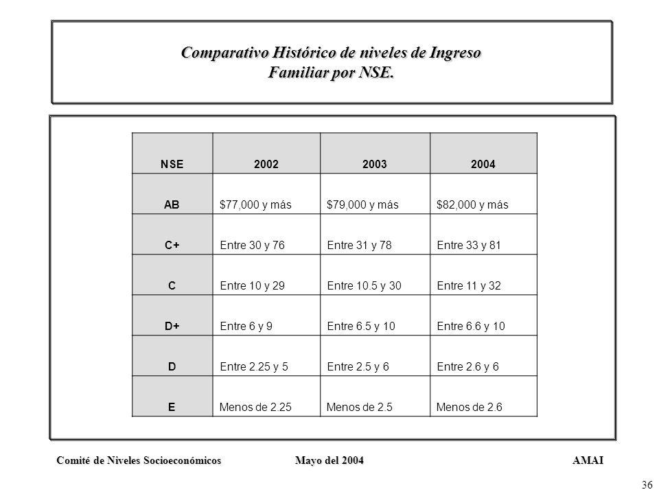 Comparativo Histórico de niveles de Ingreso Familiar por NSE.