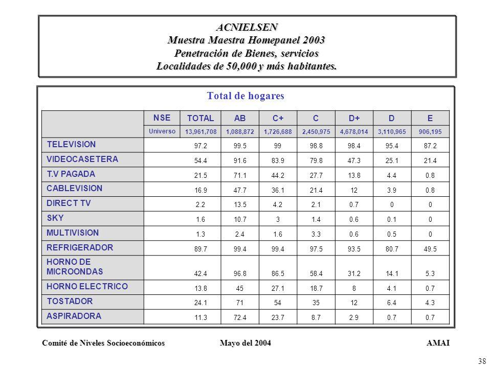 ACNIELSEN Muestra Maestra Homepanel 2003 Penetración de Bienes, servicios Localidades de 50,000 y más habitantes.