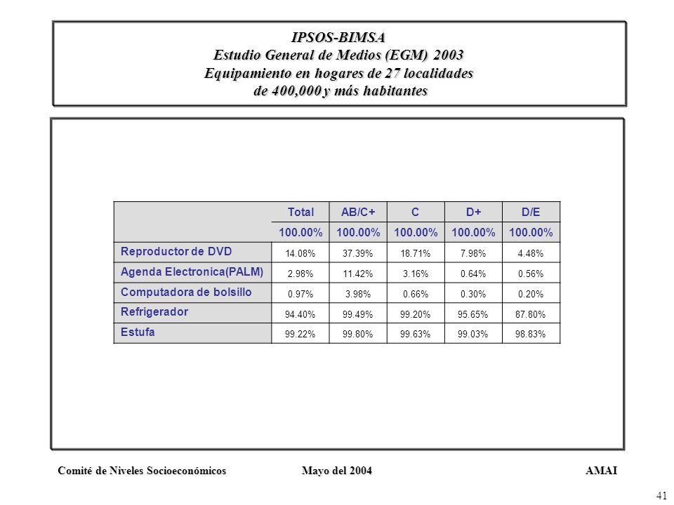IPSOS-BIMSA Estudio General de Medios (EGM) 2003 Equipamiento en hogares de 27 localidades de 400,000 y más habitantes