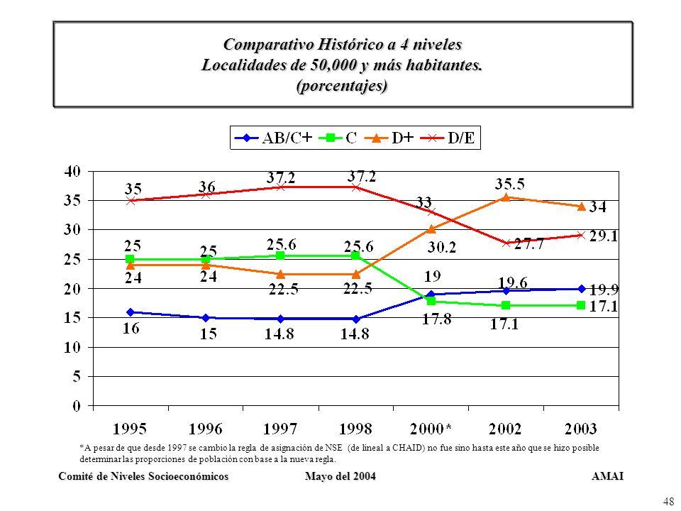 Comparativo Histórico a 4 niveles Localidades de 50,000 y más habitantes. (porcentajes)