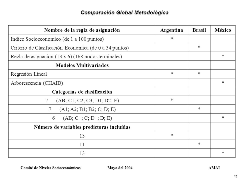 Comparación Global Metodológica Nombre de la regla de asignación