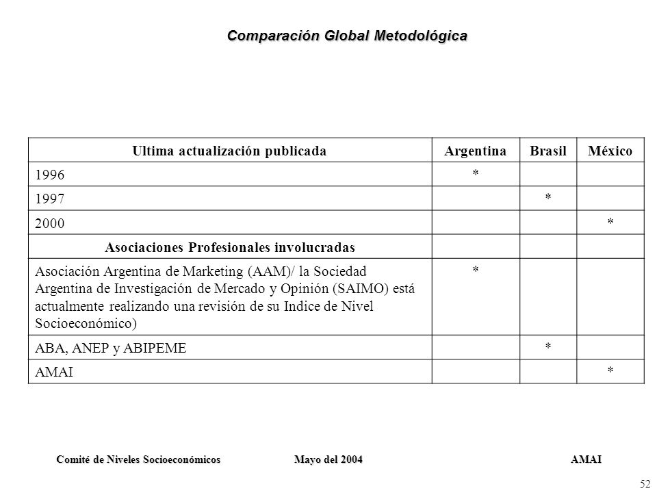Comparación Global Metodológica