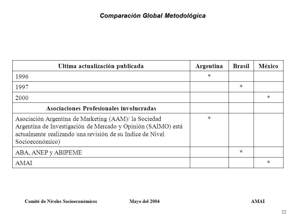 Comparación Global Metodológica