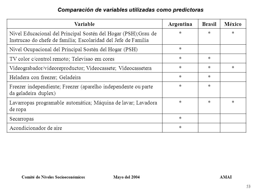 Comparación de variables utilizadas como predictoras