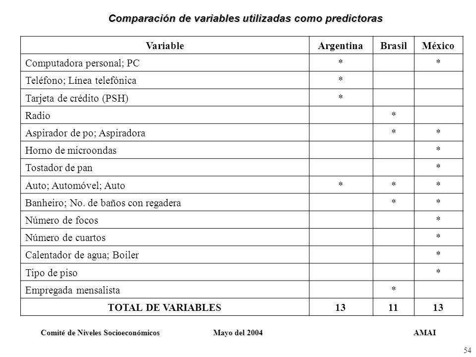 Comparación de variables utilizadas como predictoras
