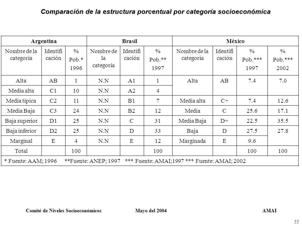 Comparación de la estructura porcentual por categoría socioeconómica