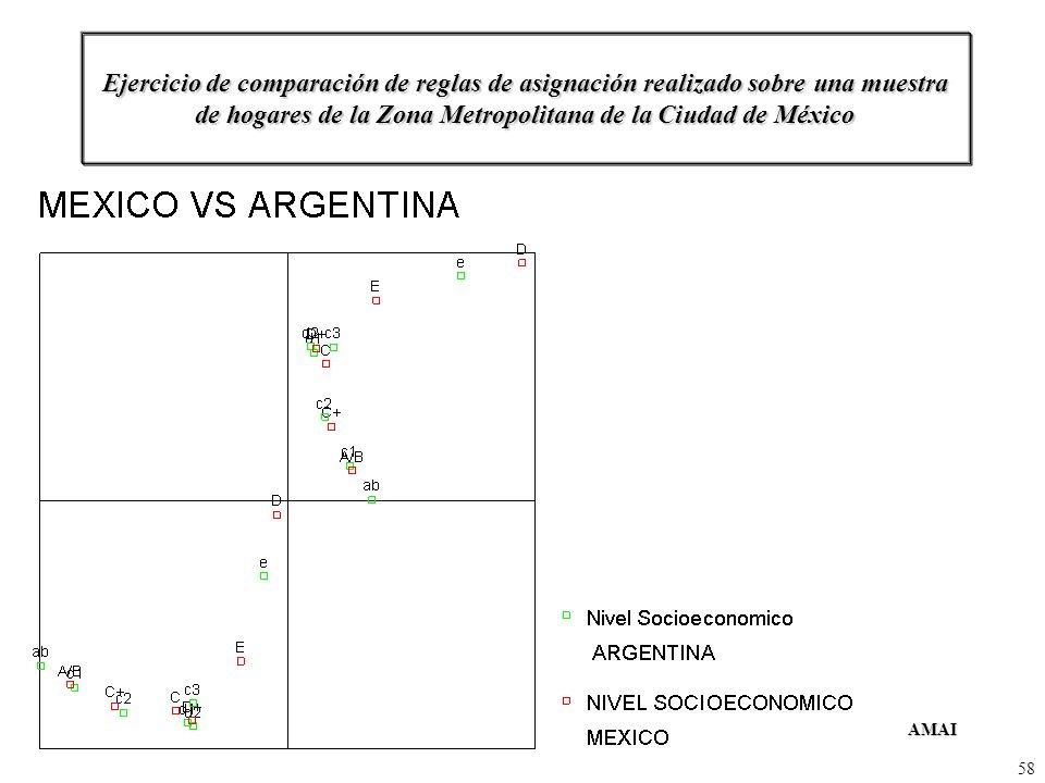 Ejercicio de comparación de reglas de asignación realizado sobre una muestra de hogares de la Zona Metropolitana de la Ciudad de México