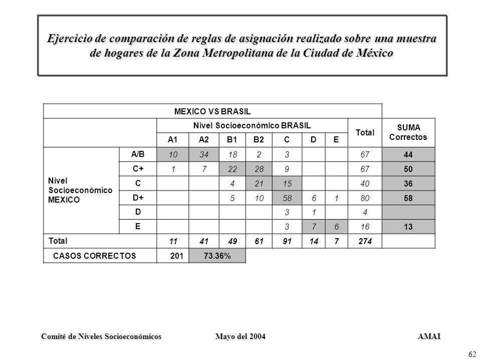Nivel Socioeconómico BRASIL