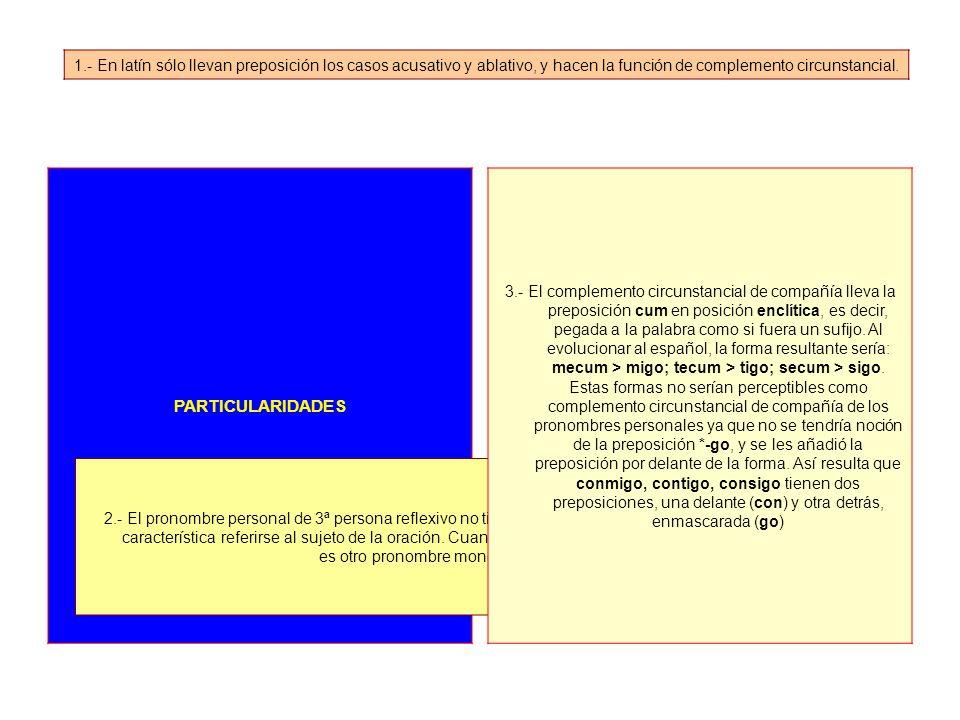 1.- En latín sólo llevan preposición los casos acusativo y ablativo, y hacen la función de complemento circunstancial.